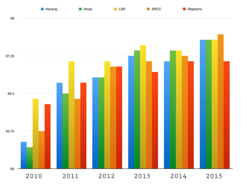 A comparison of cut-offs for B.A(Hons.) Economics from 2010 to 2015