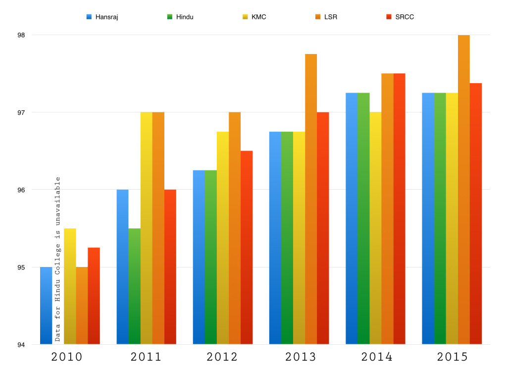 A comparison of cut-offs for B.Com(Hons.) from 2010 to 2015