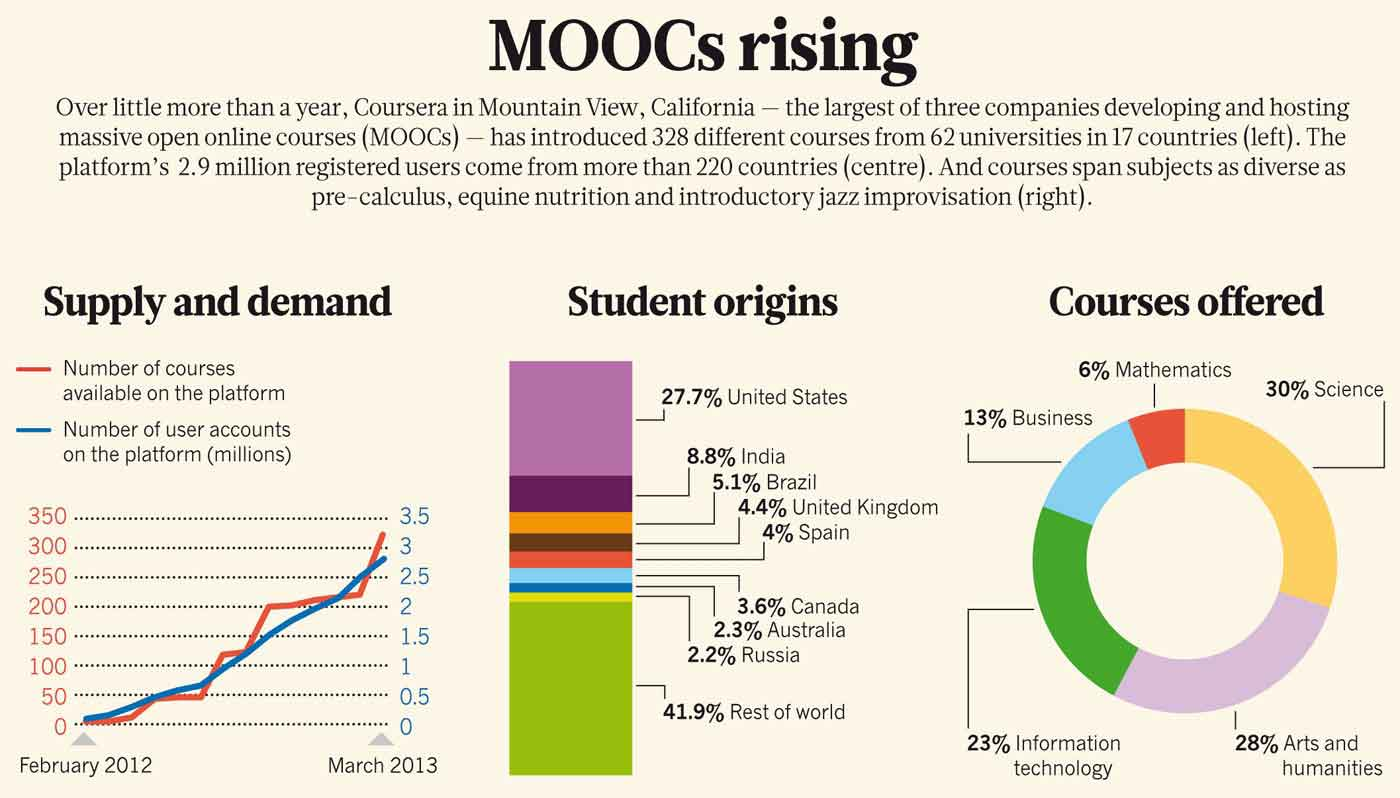 massive-open-online-courses-transform-higher-education-and-science_3