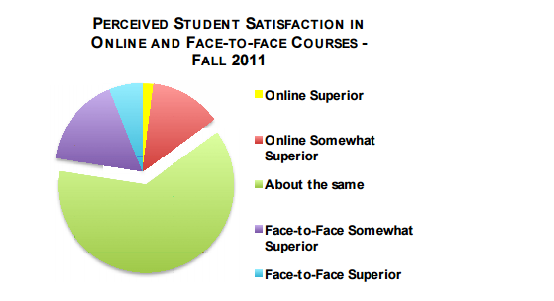 distance education student satisfaction