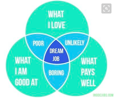 how to know what career to choose