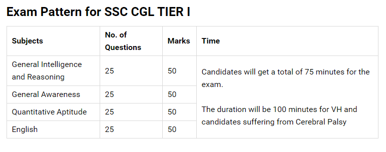 Exam Pattern for SSC CGL Tier 1