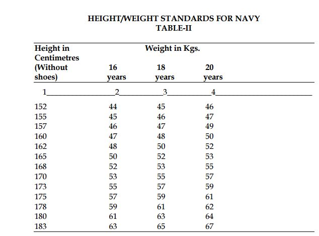 Height & Weight Standards for NDA Exam 2017 (Army)